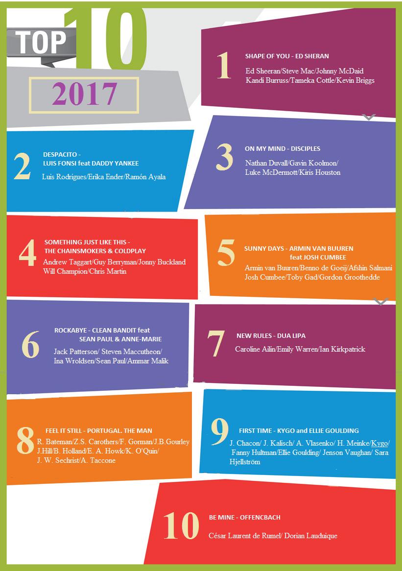 TOP 10 stranski rep 2017 -za web